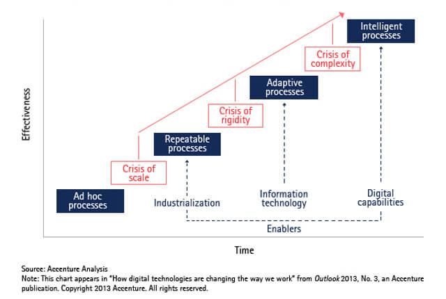 Accenture-Outlook-The-Path-To-Intelligent-Process-Large